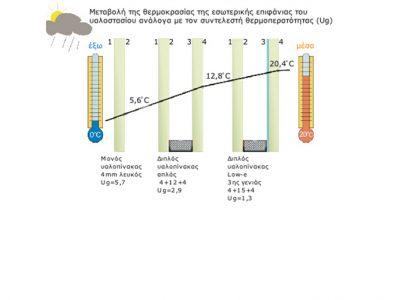 συστήματα αλουμινίου & pvc γκλαβάς - διπλοί ενεργειακοί υαλοπίνακες